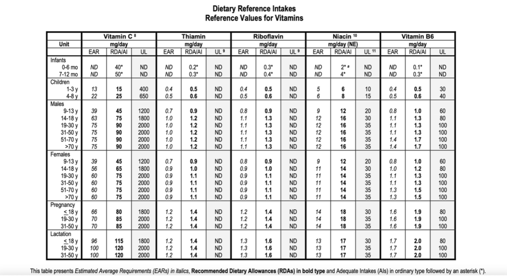 Dietary Reference Intakes for Vitamins
